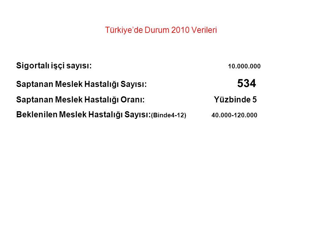 Türkiye'de Durum 2010 Verileri Sigortalı işçi sayısı: 10.000.000 Saptanan Meslek Hastalığı Sayısı: 534 Saptanan Meslek Hastalığı Oranı: Yüzbinde 5 Beklenilen Meslek Hastalığı Sayısı: (Binde4-12) 40.000-120.000