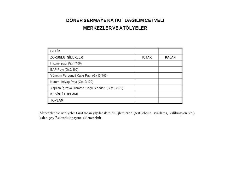 DÖNER SERMAYE KATKI DAĞILIM CETVELİ MERKEZLER VE ATÖLYELER GELİR ZORUNLU GİDERLERTUTARKALAN Hazine payı (Gx1/100) BAP Payı (Gx5/100) Yönetim Personeli