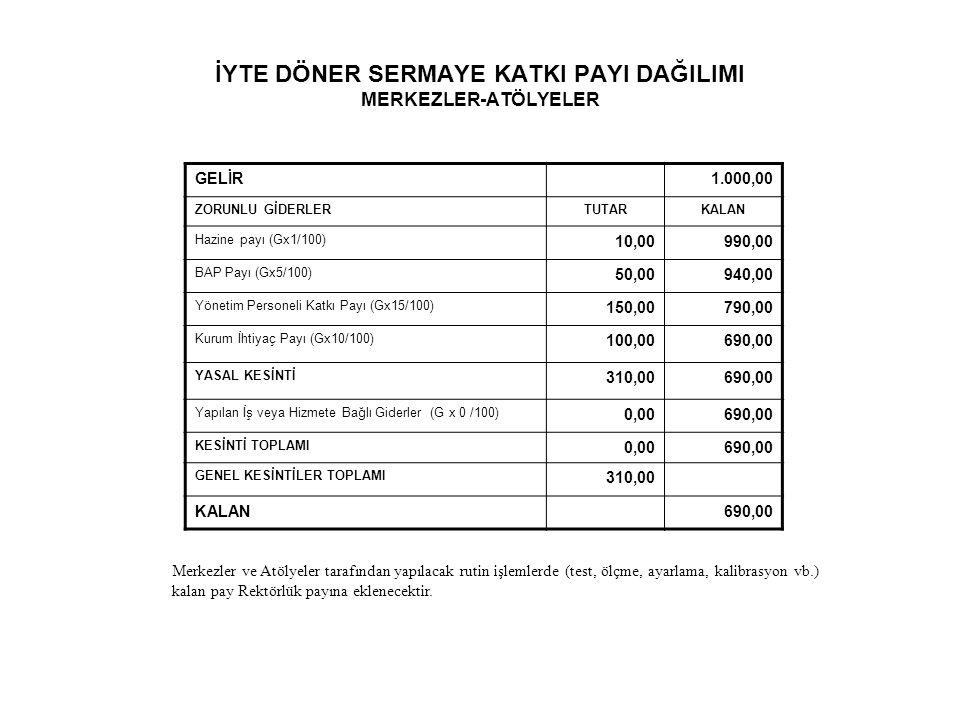 İYTE DÖNER SERMAYE KATKI PAYI DAĞILIMI MERKEZLER-ATÖLYELER GELİR1.000,00 ZORUNLU GİDERLERTUTARKALAN Hazine payı (Gx1/100) 10,00990,00 BAP Payı (Gx5/10