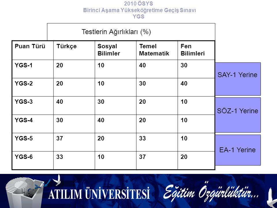 2010 ÖSYS Birinci Aşama Yükseköğretime Geçiş Sınavı YGS Puan TürüTürkçeSosyal Bilimler Temel Matematik Fen Bilimleri YGS-120104030 YGS-220103040 YGS-340302010 YGS-430402010 YGS-537203310 YGS-633103720 Testlerin Ağırlıkları (%) SAY-1 Yerine SÖZ-1 Yerine EA-1 Yerine