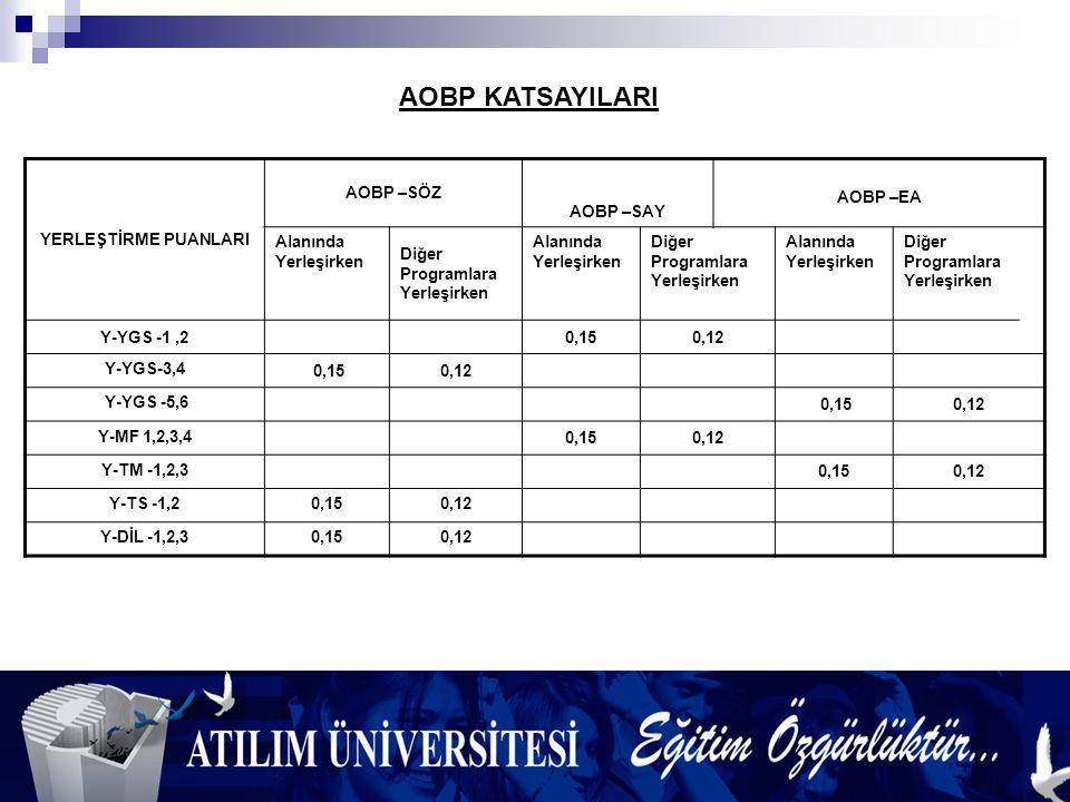 2010 ÖSYS Yerleştirme Puanlarının Hesaplanması Yerleştirme puanları hesaplanırken, Alan İçi Ağırlıklı Ortaöğretim Başarı Puanı (AOBP) 0,15 ile çarpılarak sınav puanlarına (YGS ve LYS puanları) eklenecektir.