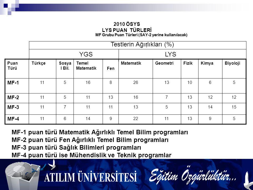 2010 ÖSYS LYS PUAN TÜRLERİ Puan Türü TürkçeSosya l Bil.