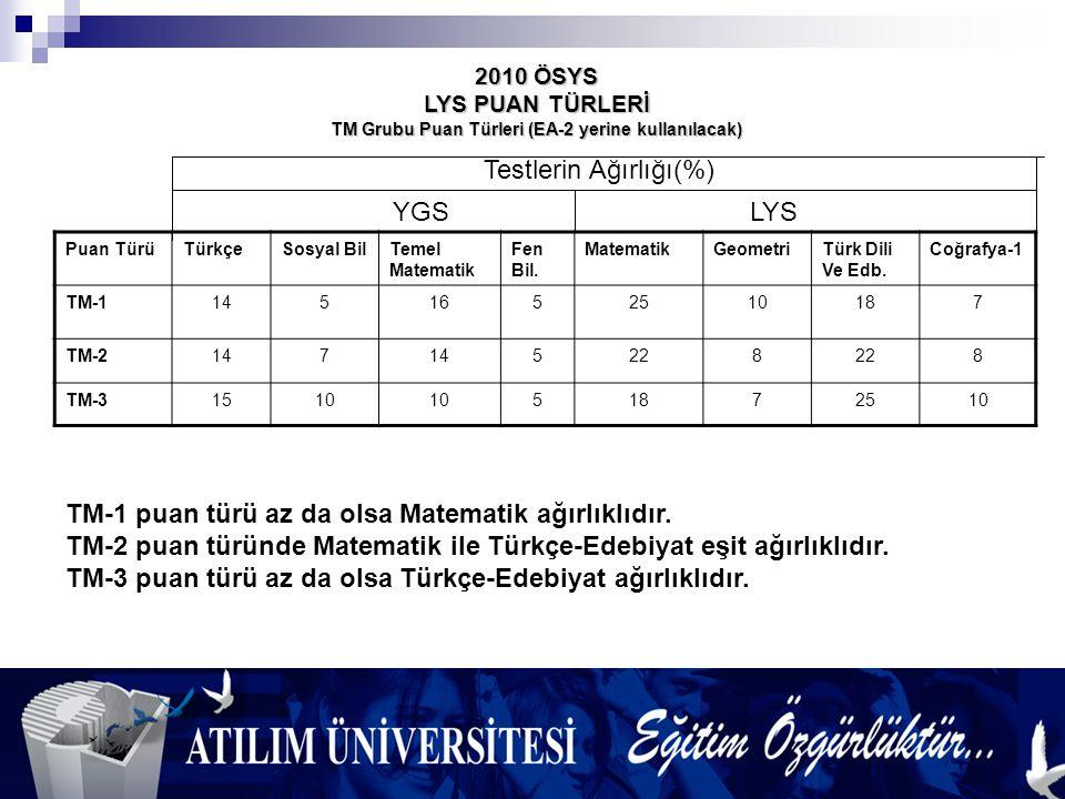 2010 ÖSYS LYS PUAN TÜRLERİ TM Grubu Puan Türleri (EA-2 yerine kullanılacak) Puan TürüTürkçeSosyal BilTemel Matematik Fen Bil.