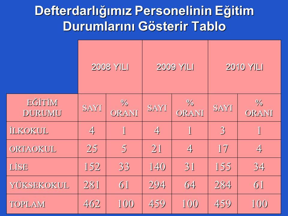 Defterdarlığımız Personelinin Eğitim Durumlarını Gösterir Tablo 2008 YILI 2009 YILI 2010 YILI EĞİTİMDURUMUSAYI%ORANISAYI%ORANISAYI%ORANI İLKOKUL414131