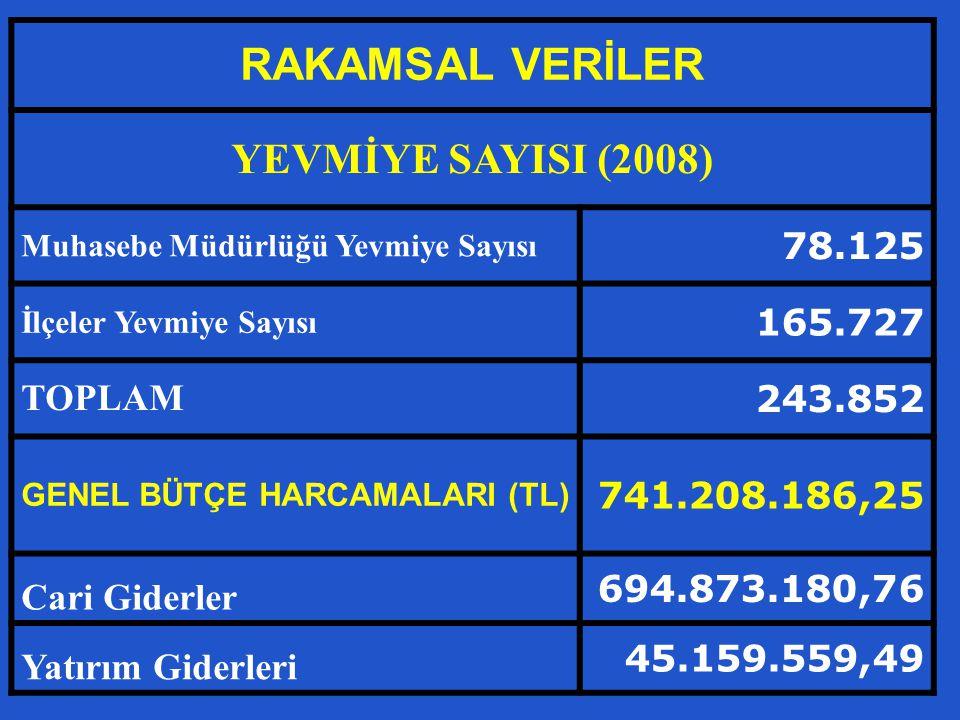 RAKAMSAL VERİLER YEVMİYE SAYISI (2008) Muhasebe Müdürlüğü Yevmiye Sayısı 78.125 İlçeler Yevmiye Sayısı 165.727 TOPLAM 243.852 GENEL BÜTÇE HARCAMALARI