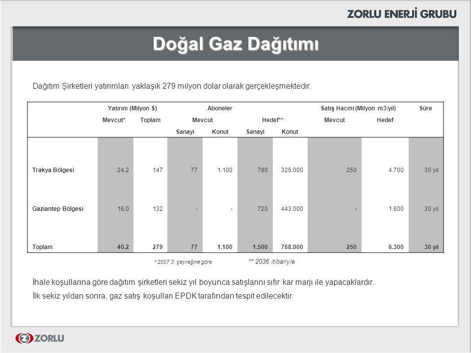 Doğal Gaz Dağıtımı Dağıtım Şirketleri yatırımları yaklaşık 279 milyon dolar olarak gerçekleşmektedir. * 2007 3. çeyreğine göre ** 2036 itibariyle İhal
