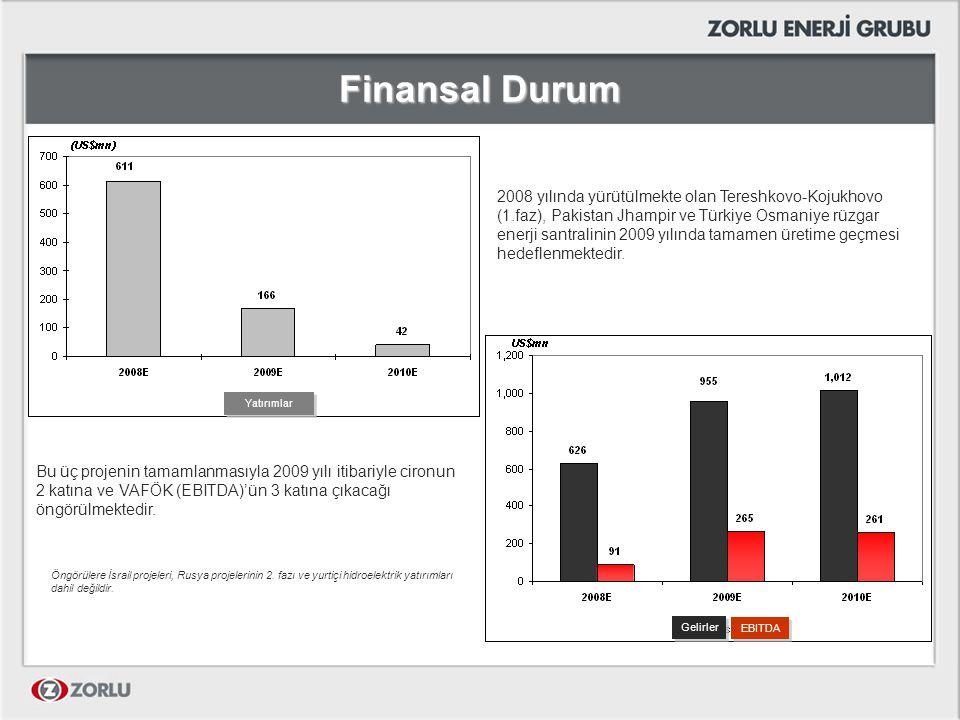 Finansal Durum 2008 yılında yürütülmekte olan Tereshkovo-Kojukhovo (1.faz), Pakistan Jhampir ve Türkiye Osmaniye rüzgar enerji santralinin 2009 yılınd