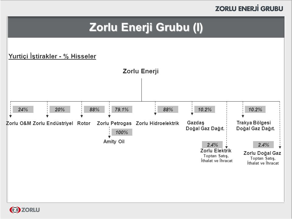 Zorlu Enerji Grubu (II) Zorlu Enerji ICFS International LLC Rosmiks International B.V.