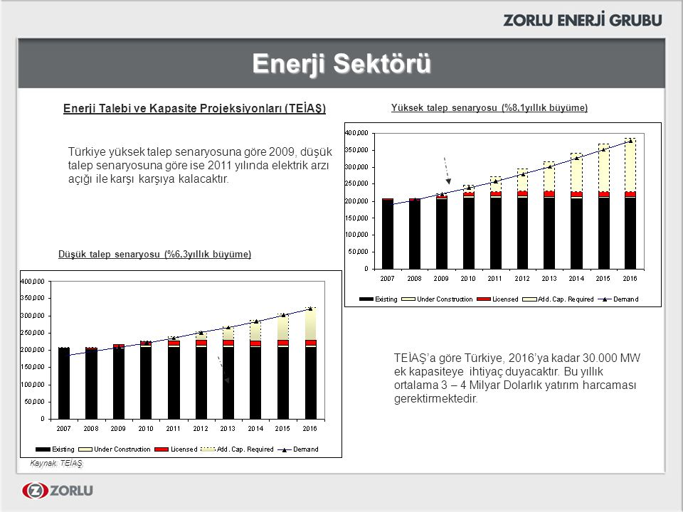 Enerji Sektörü Enerji Talebi ve Kapasite Projeksiyonları (TEİAŞ) Yüksek talep senaryosu (%8,1yıllık büyüme) Düşük talep senaryosu (%6,3yıllık büyüme)