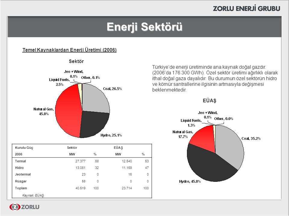 Enerji Sektörü Temel Kaynaklardan Enerji Üretimi (2006) Sektör EÜAŞ Türkiye'de enerji üretiminde ana kaynak doğal gazdır. (2006'da 176.300 GWh). Özel