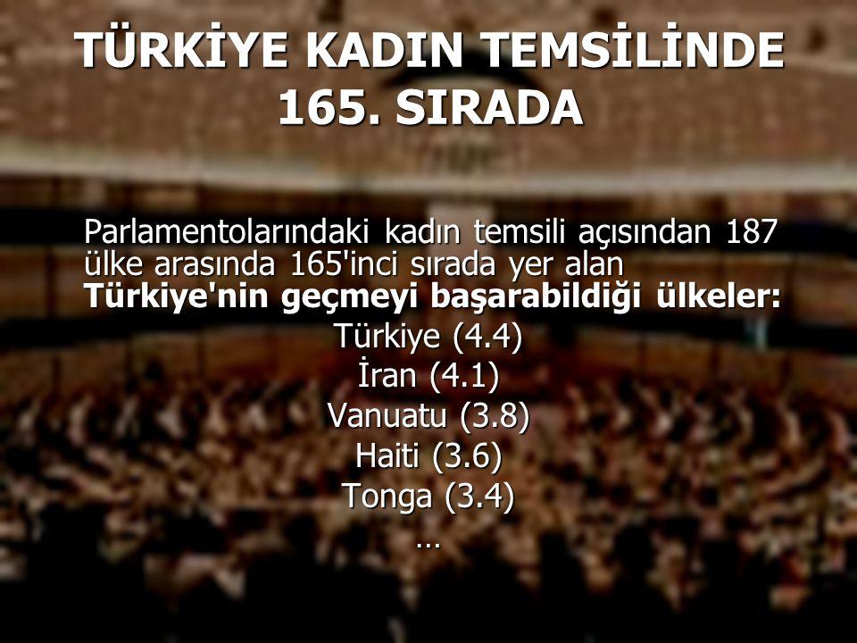 TÜRKİYE KADIN TEMSİLİNDE 165. SIRADA Parlamentolarındaki kadın temsili açısından 187 ülke arasında 165'inci sırada yer alan Türkiye'nin geçmeyi başara