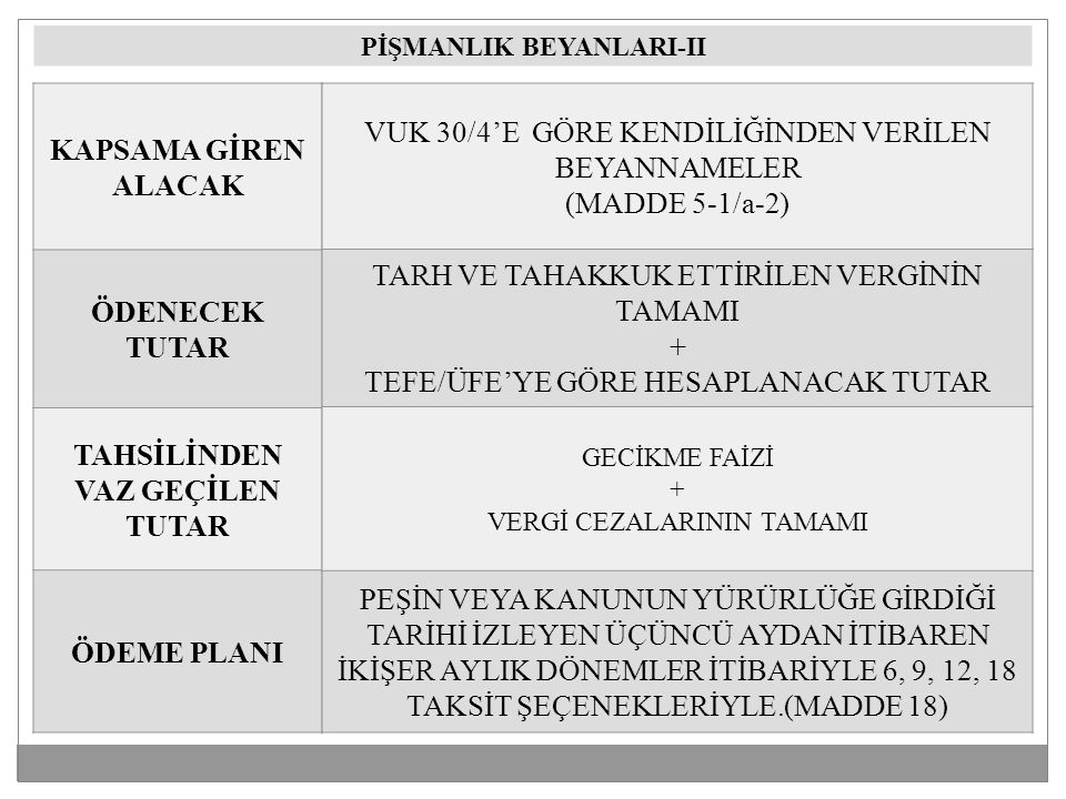 KAPSAMA GİREN ALACAK ÖDENECEK TUTAR TAHSİLİNDEN VAZ GEÇİLEN TUTAR ÖDEME PLANI VUK 30/4'E GÖRE KENDİLİĞİNDEN VERİLEN BEYANNAMELER (MADDE 5-1/a-2) TARH VE TAHAKKUK ETTİRİLEN VERGİNİN TAMAMI + TEFE/ÜFE'YE GÖRE HESAPLANACAK TUTAR GECİKME FAİZİ + VERGİ CEZALARININ TAMAMI PEŞİN VEYA KANUNUN YÜRÜRLÜĞE GİRDİĞİ TARİHİ İZLEYEN ÜÇÜNCÜ AYDAN İTİBAREN İKİŞER AYLIK DÖNEMLER İTİBARİYLE 6, 9, 12, 18 TAKSİT ŞEÇENEKLERİYLE.(MADDE 18) PİŞMANLIK BEYANLARI-II