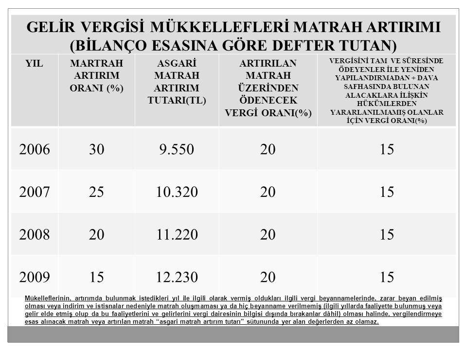 GELİR VERGİSİ MÜKKELLEFLERİ MATRAH ARTIRIMI (BİLANÇO ESASINA GÖRE DEFTER TUTAN) YILMARTRAH ARTIRIM ORANI (%) ASGARİ MATRAH ARTIRIM TUTARI(TL) ARTIRILAN MATRAH ÜZERİNDEN ÖDENECEK VERGİ ORANI(%) VERGİSİNİ TAM VE SÜRESİNDE ÖDEYENLER İLE YENİDEN YAPILANDIRMADAN + DAVA SAFHASINDA BULUNAN ALACAKLARA İLİŞKİN HÜKÜMLERDEN YARARLANILMAMIŞ OLANLAR İÇİN VERGİ ORANI(%) 2006309.5502015 20072510.3202015 20082011.2202015 20091512.2302015 Mükelleflerinin, artırımda bulunmak istedikleri yıl ile ilgili olarak vermiş oldukları ilgili vergi beyannamelerinde, zarar beyan edilmiş olması veya indirim ve istisnalar nedeniyle matrah oluşmaması ya da hiç beyanname verilmemiş (ilgili yıllarda faaliyette bulunmuş veya gelir elde etmiş olup da bu faaliyetlerini ve gelirlerini vergi dairesinin bilgisi dışında bırakanlar dâhil) olması halinde, vergilendirmeye esas alınacak matrah veya artırılan matrah asgari matrah artırım tutarı sütununda yer alan değerlerden az olamaz.