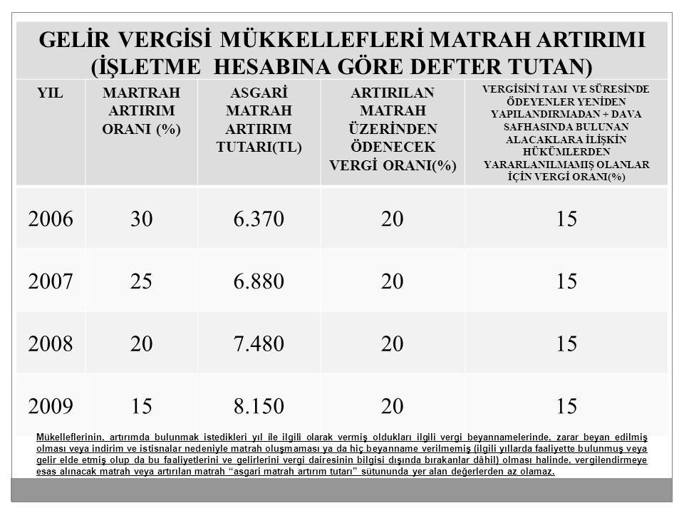GELİR VERGİSİ MÜKKELLEFLERİ MATRAH ARTIRIMI (İŞLETME HESABINA GÖRE DEFTER TUTAN) YILMARTRAH ARTIRIM ORANI (%) ASGARİ MATRAH ARTIRIM TUTARI(TL) ARTIRILAN MATRAH ÜZERİNDEN ÖDENECEK VERGİ ORANI(%) VERGİSİNİ TAM VE SÜRESİNDE ÖDEYENLER YENİDEN YAPILANDIRMADAN + DAVA SAFHASINDA BULUNAN ALACAKLARA İLİŞKİN HÜKÜMLERDEN YARARLANILMAMIŞ OLANLAR İÇİN VERGİ ORANI(%) 2006306.3702015 2007256.8802015 2008207.4802015 2009158.1502015 Mükelleflerinin, artırımda bulunmak istedikleri yıl ile ilgili olarak vermiş oldukları ilgili vergi beyannamelerinde, zarar beyan edilmiş olması veya indirim ve istisnalar nedeniyle matrah oluşmaması ya da hiç beyanname verilmemiş (ilgili yıllarda faaliyette bulunmuş veya gelir elde etmiş olup da bu faaliyetlerini ve gelirlerini vergi dairesinin bilgisi dışında bırakanlar dâhil) olması halinde, vergilendirmeye esas alınacak matrah veya artırılan matrah asgari matrah artırım tutarı sütununda yer alan değerlerden az olamaz.