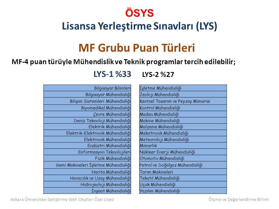 ÖSYS Lisansa Yerleştirme Sınavları (LYS) MF Grubu Puan Türleri MF-4 puan türüyle Mühendislik ve Teknik programlar tercih edilebilir; LYS-1 %33 LYS-2 %27 Bilgisayar Bilimleriİşletme Mühendisliği Bilgisayar MühendisliğiJeoloji Mühendisliği Bilişim Sistemleri MühendisliğiKentsel Tasarım ve Peyzay Mimarisi Biyomedikal MühendisliğiKontrol Mühendisliği Çevre MühendisliğiMaden Mühendisliği Deniz Teknoloji MühendisliğiMakine Mühendisliği Elektrik MühendisliğiMalzeme Mühendisliği Elektrik-Elektronik MühendisliğiMekatronik Mühendisliği Elektronik MühendisliğiMeteoroloji Mühendisliği Endüstri MühendisliğiMimarlık Enformasyon TeknolojileriNükleer Enerji Mühendisliği Fizik MühendisliğiOtomotiv Mühendisliği Gemi Makineleri İşletme MühendisliğiPetrol ve Doğalgaz Mühendisliği Harita MühendisliğiTarım Makineleri Havacılık ve Uzay MühendisliğiTekstil Mühendisliği Hidrojeoloji MühendisliğiUçak Mühendisliği İnşaat MühendisliğiYazılım Mühendisliği Ankara Üniversitesi Geliştirme Vakfı Okulları Özel Lisesi Ölçme ve Değerlendirme Birimi
