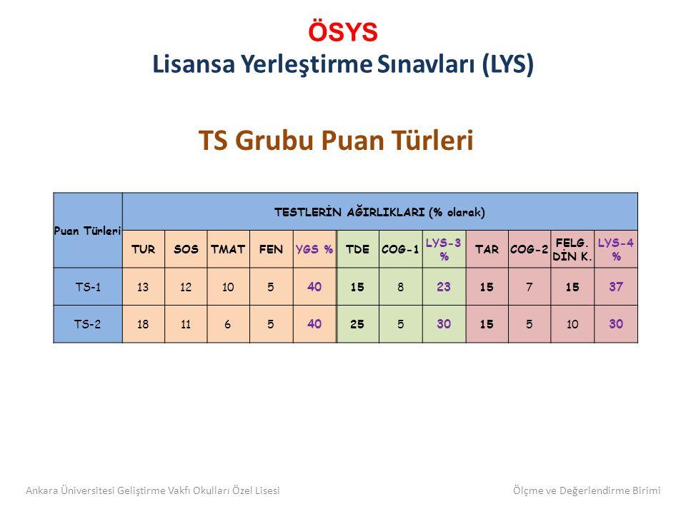 ÖSYS Lisansa Yerleştirme Sınavları (LYS) TS Grubu Puan Türleri Puan Türleri TESTLERİN AĞIRLIKLARI (% olarak) TURSOSTMATFENYGS %TDECOG-1 LYS-3 % TARCOG-2 FELG.