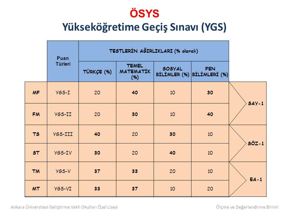 ÖSYS Yükseköğretime Geçiş Sınavı (YGS) Puan Türleri TESTLERİN AĞIRLIKLARI (% olarak) TÜRKÇE (%) TEMEL MATEMATİK (%) SOSYAL BİLİMLER (%) FEN BİLİMLERİ (%) MFYGS-I20401030 SAY-1 FMYGS-II20301040 TSYGS-III40203010 SÖZ-1 STYGS-IV30204010 TMYGS-V37332010 EA-1 MTYGS-VI33371020 Ankara Üniversitesi Geliştirme Vakfı Okulları Özel Lisesi Ölçme ve Değerlendirme Birimi