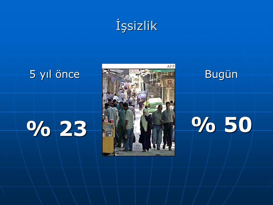 İşsizlik 5 yıl önce % 23 % 23Bugün % 50
