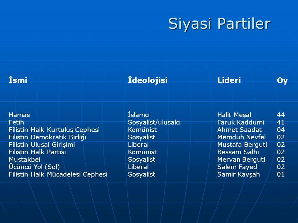 Siyasi Partiler HamasİslamcıHalit Meşal44 FetihSosyalist/ulusalcıFaruk Kaddumi41 Filistin Halk Kurtuluş CephesiKomünistAhmet Saadat04 Filistin Demokra