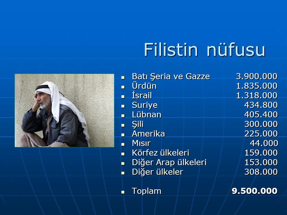 Filistin nüfusu  Batı Şeria ve Gazze 3.900.000  Ürdün 1.835.000  İsrail 1.318.000  Suriye 434.800  Lübnan 405.400  Şili 300.000  Amerika 225.00