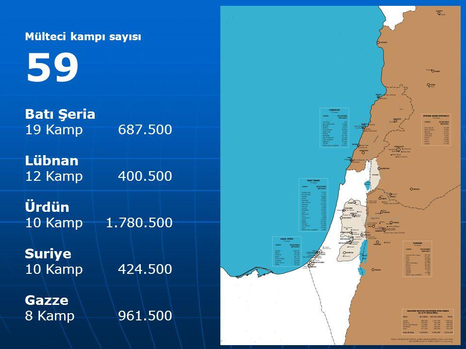 Mülteci kampı sayısı 59 Batı Şeria 19 Kamp 687.500 Lübnan 12 Kamp 400.500 Ürdün 10 Kamp 1.780.500 Suriye 10 Kamp 424.500 Gazze 8 Kamp 961.500