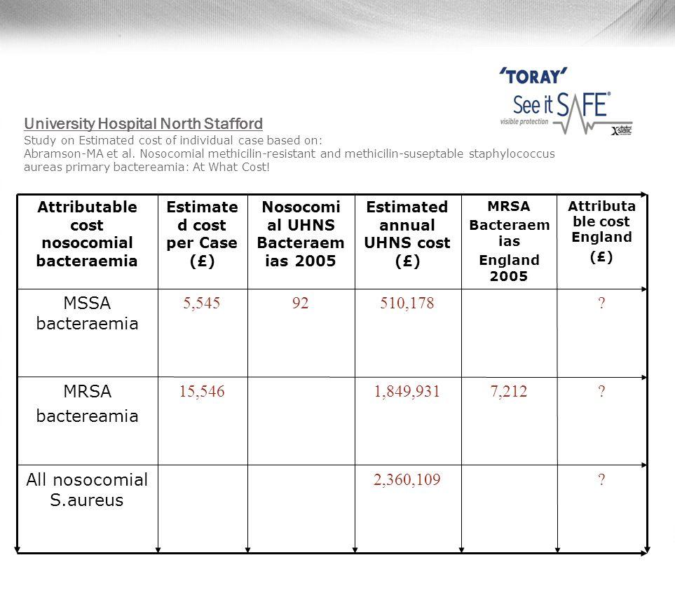 HCAI ( Health Claims for Auto Insurance)'ın öngördüğü mevcutlar • MR/VSA -Methicillin Resistant Staphylococcus Aureus • ESBL – Extended Spectrum beta-Lactamases / Gram Neg • C.Difficile – associated disease • Norovirus