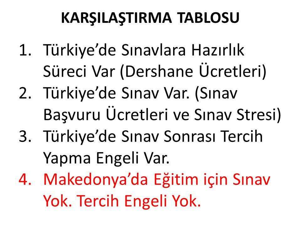 KARŞILAŞTIRMA TABLOSU 1.Türkiye'de Sınavlara Hazırlık Süreci Var (Dershane Ücretleri) 2.Türkiye'de Sınav Var. (Sınav Başvuru Ücretleri ve Sınav Stresi