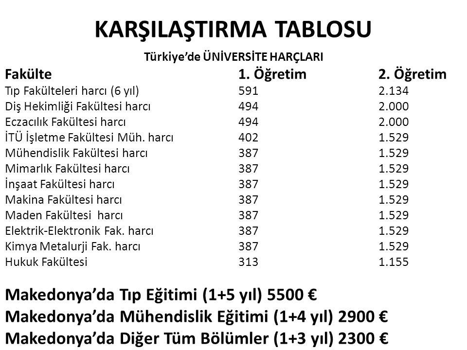 KARŞILAŞTIRMA TABLOSU Türkiye'de ÜNİVERSİTE HARÇLARI Fakülte1. Öğretim2. Öğretim Tıp Fakülteleri harcı (6 yıl)5912.134 Diş Hekimliği Fakültesi harcı 4