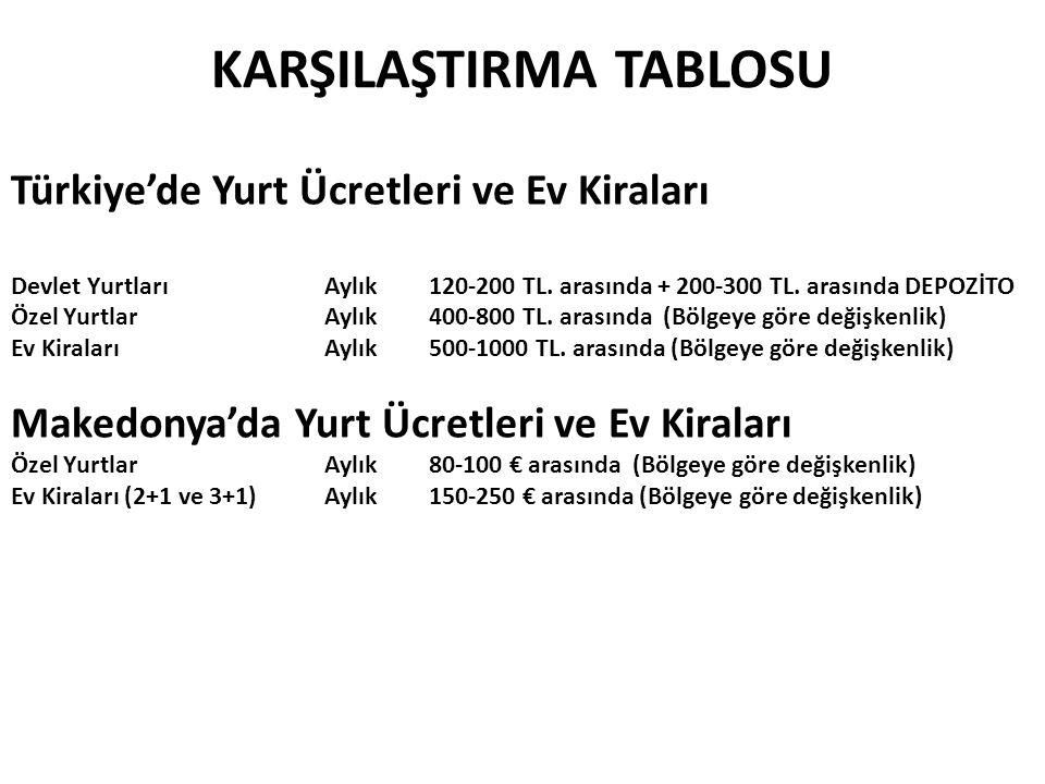 KARŞILAŞTIRMA TABLOSU Türkiye'de Yurt Ücretleri ve Ev Kiraları Devlet YurtlarıAylık120-200 TL. arasında + 200-300 TL. arasında DEPOZİTO Özel YurtlarAy
