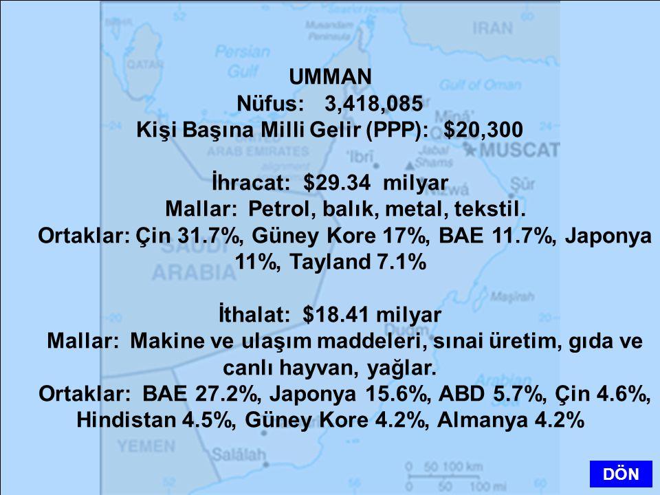 UMMAN Nüfus: 3,418,085 Kişi Başına Milli Gelir (PPP): $20,300 İhracat: $29.34 milyar Mallar: Petrol, balık, metal, tekstil. Ortaklar: Çin 31.7%, Güney