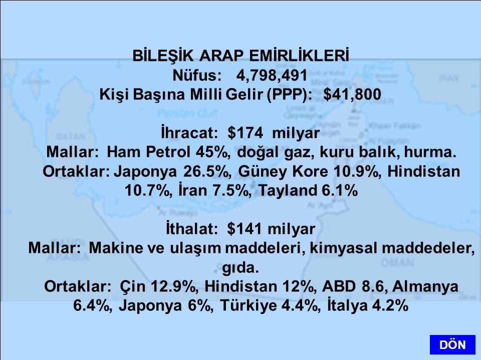 BİLEŞİK ARAP EMİRLİKLERİ Nüfus: 4,798,491 Kişi Başına Milli Gelir (PPP): $41,800 İhracat: $174 milyar Mallar: Ham Petrol 45%, doğal gaz, kuru balık, h
