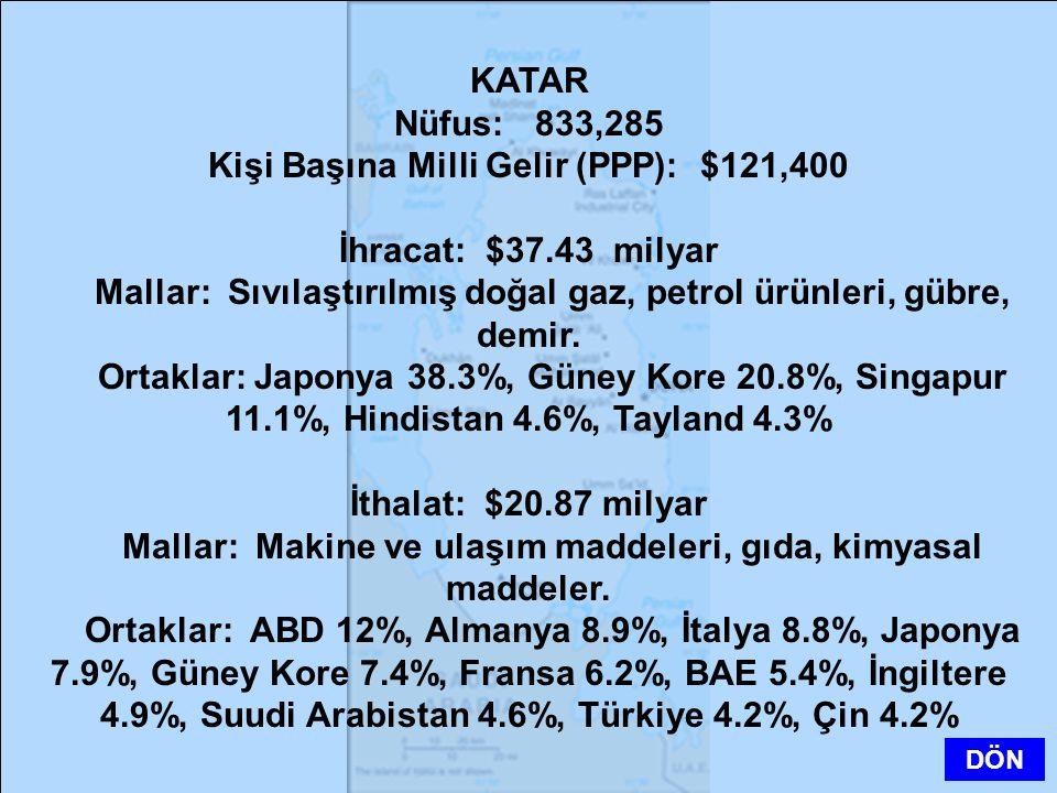 KATAR Nüfus: 833,285 Kişi Başına Milli Gelir (PPP): $121,400 İhracat: $37.43 milyar Mallar: Sıvılaştırılmış doğal gaz, petrol ürünleri, gübre, demir.