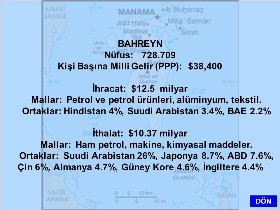 BAHREYN Nüfus: 728.709 Kişi Başına Milli Gelir (PPP): $38,400 İhracat: $12.5 milyar Mallar: Petrol ve petrol ürünleri, alüminyum, tekstil. Ortaklar: H