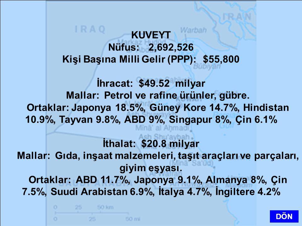 KUVEYT Nüfus: 2,692,526 Kişi Başına Milli Gelir (PPP): $55,800 İhracat: $49.52 milyar Mallar: Petrol ve rafine ürünler, gübre. Ortaklar: Japonya 18.5%
