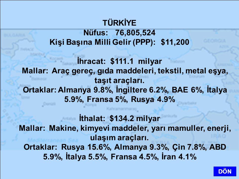 TÜRKİYE Nüfus: 76,805,524 Kişi Başına Milli Gelir (PPP): $11,200 İhracat: $111.1 milyar Mallar: Araç gereç, gıda maddeleri, tekstil, metal eşya, taşıt