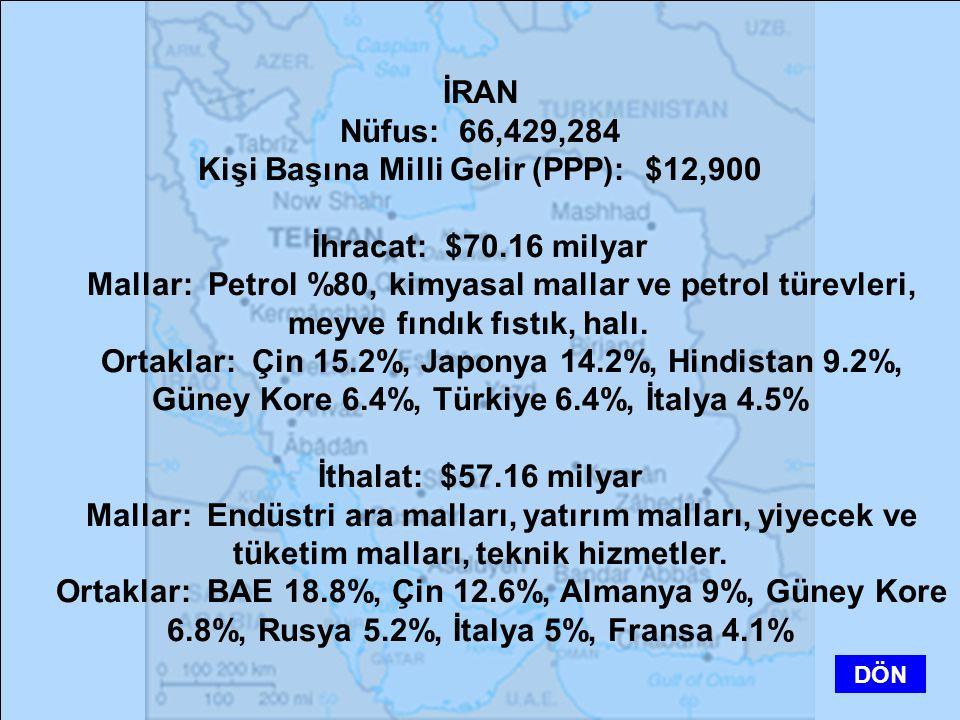 İRAN Nüfus: 66,429,284 Kişi Başına Milli Gelir (PPP): $12,900 İhracat: $70.16 milyar Mallar: Petrol %80, kimyasal mallar ve petrol türevleri, meyve fı