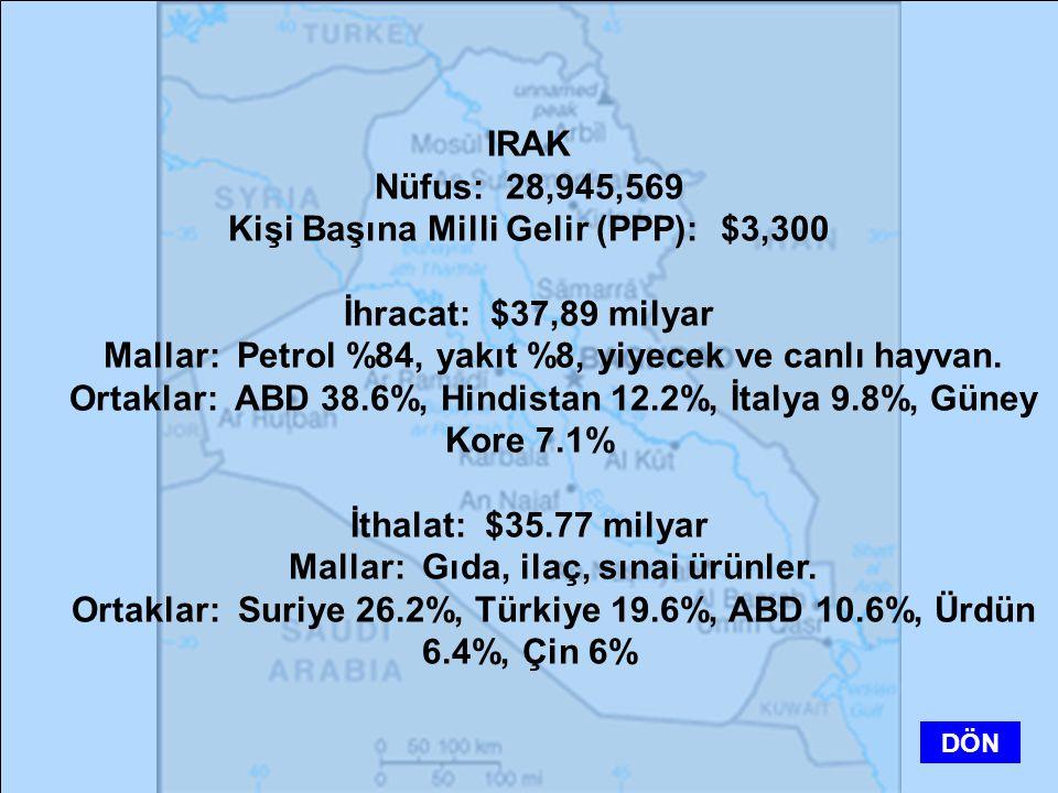 IRAK Nüfus: 28,945,569 Kişi Başına Milli Gelir (PPP): $3,300 İhracat: $37,89 milyar Mallar: Petrol %84, yakıt %8, yiyecek ve canlı hayvan. Ortaklar: A