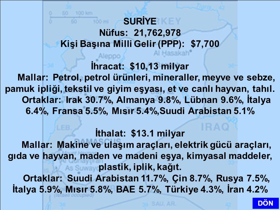 SURİYE Nüfus: 21,762,978 Kişi Başına Milli Gelir (PPP): $7,700 İhracat: $10,13 milyar Mallar: Petrol, petrol ürünleri, mineraller, meyve ve sebze, pam