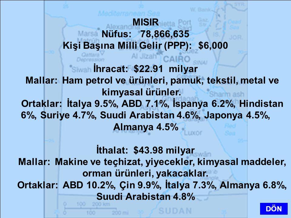 MISIR Nüfus: 78,866,635 Kişi Başına Milli Gelir (PPP): $6,000 İhracat: $22.91 milyar Mallar: Ham petrol ve ürünleri, pamuk, tekstil, metal ve kimyasal