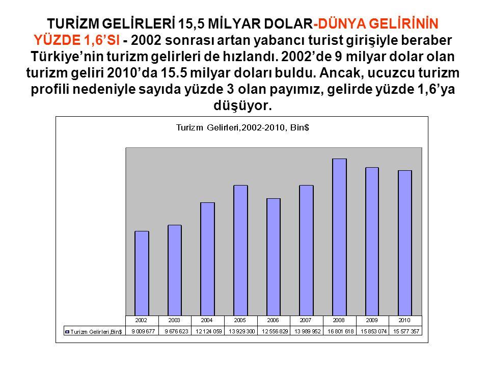 TURİZM GELİRLERİ 15,5 MİLYAR DOLAR-DÜNYA GELİRİNİN YÜZDE 1,6'SI - 2002 sonrası artan yabancı turist girişiyle beraber Türkiye'nin turizm gelirleri de hızlandı.