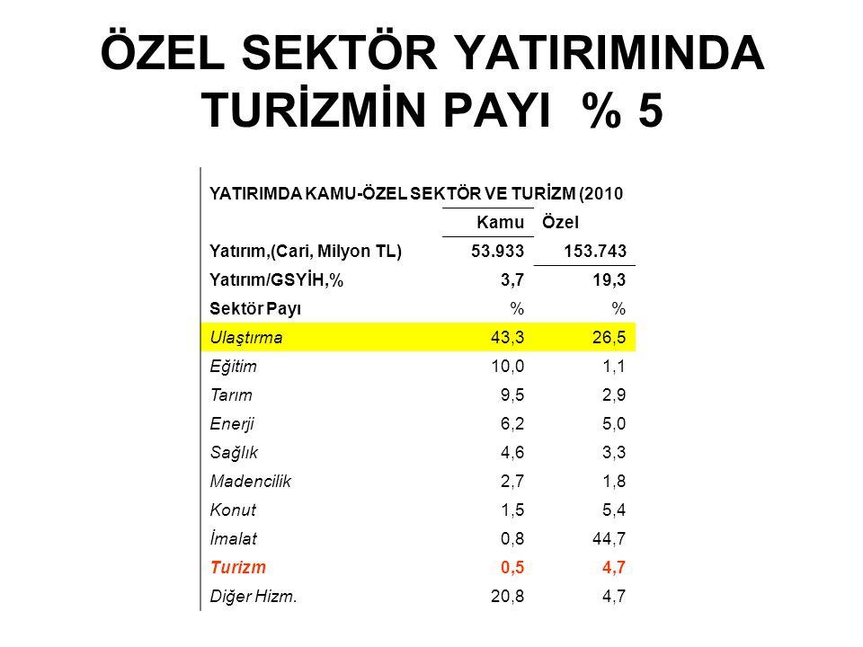 ÖZEL SEKTÖR YATIRIMINDA TURİZMİN PAYI % 5 YATIRIMDA KAMU-ÖZEL SEKTÖR VE TURİZM (2010 KamuÖzel Yatırım,(Cari, Milyon TL)53.933153.743 Yatırım/GSYİH,%3,