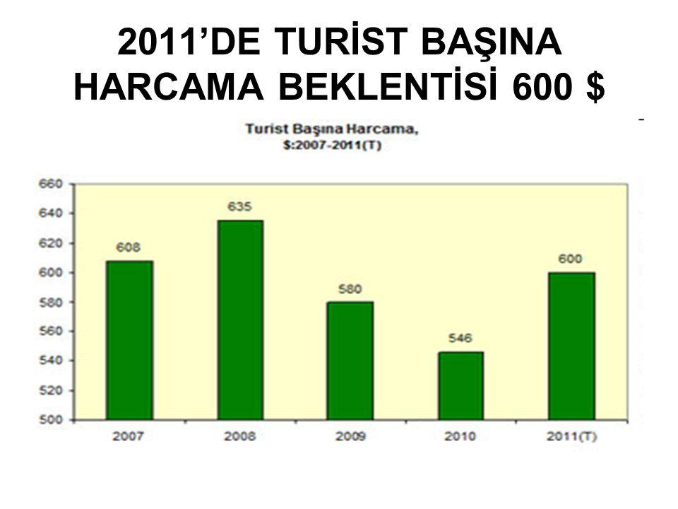 2011'DE TURİST BAŞINA HARCAMA BEKLENTİSİ 600 $