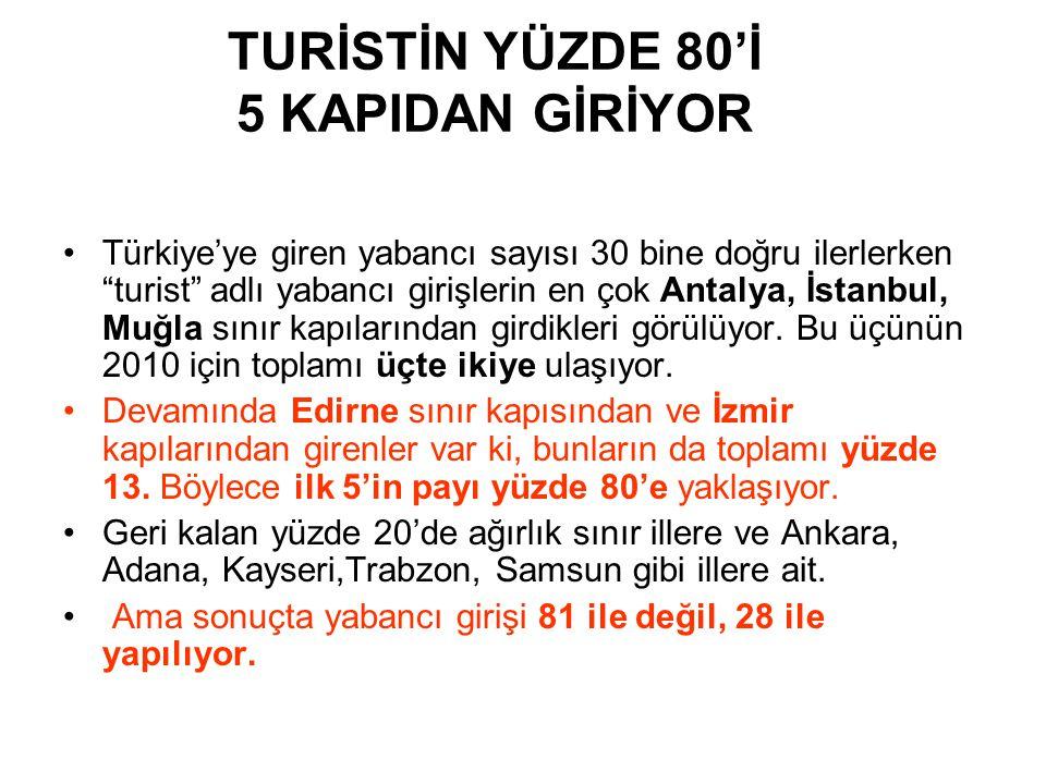 TURİSTİN YÜZDE 80'İ 5 KAPIDAN GİRİYOR •Türkiye'ye giren yabancı sayısı 30 bine doğru ilerlerken turist adlı yabancı girişlerin en çok Antalya, İstanbul, Muğla sınır kapılarından girdikleri görülüyor.