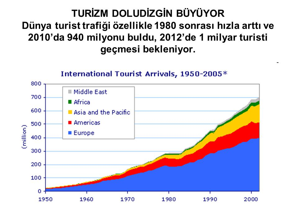TURİZM DOLUDİZGİN BÜYÜYOR Dünya turist trafiği özellikle 1980 sonrası hızla arttı ve 2010'da 940 milyonu buldu, 2012'de 1 milyar turisti geçmesi bekleniyor.