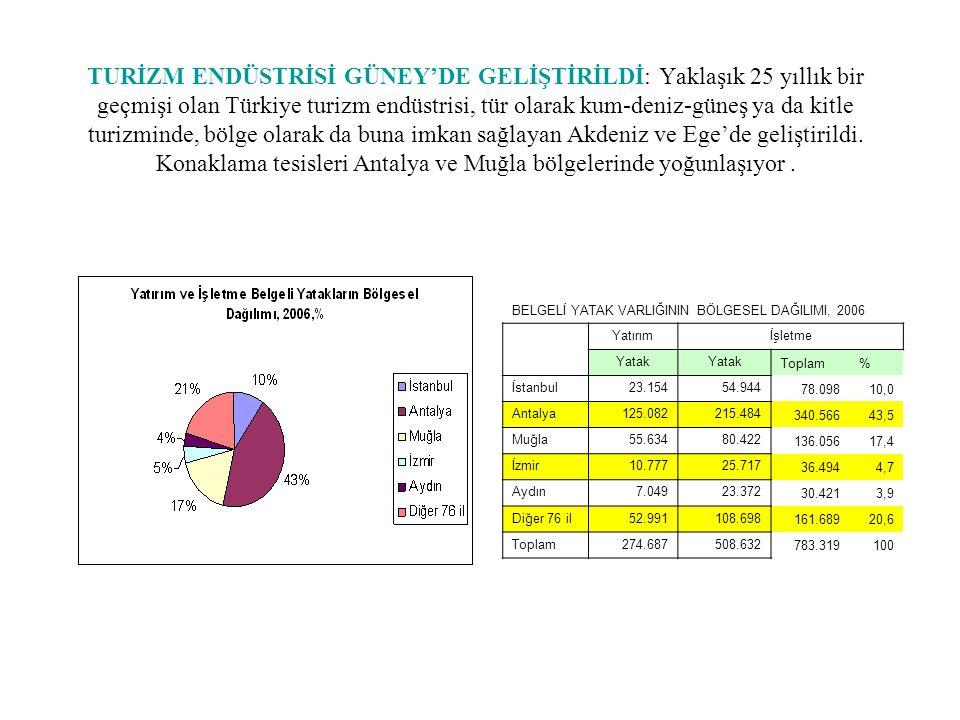 TURİZM ENDÜSTRİSİ GÜNEY'DE GELİŞTİRİLDİ: Yaklaşık 25 yıllık bir geçmişi olan Türkiye turizm endüstrisi, tür olarak kum-deniz-güneş ya da kitle turizmi