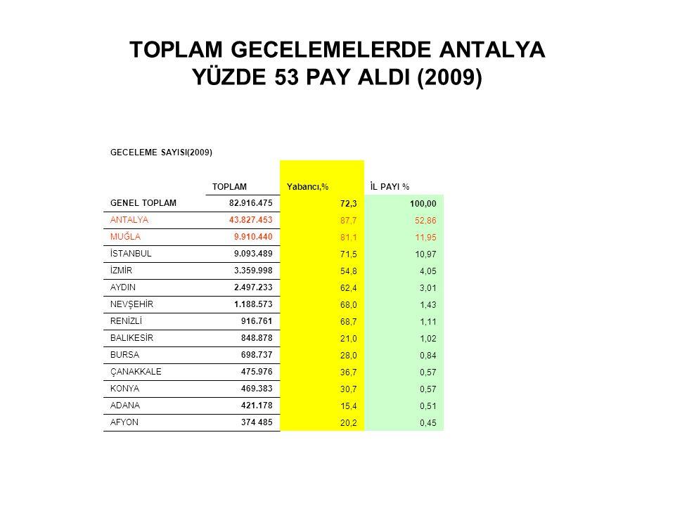 TOPLAM GECELEMELERDE ANTALYA YÜZDE 53 PAY ALDI (2009) GECELEME SAYISI(2009) TOPLAMYabancı,%İL PAYI % GENEL TOPLAM82.916.475 72,3100,00 ANTALYA43.827.4