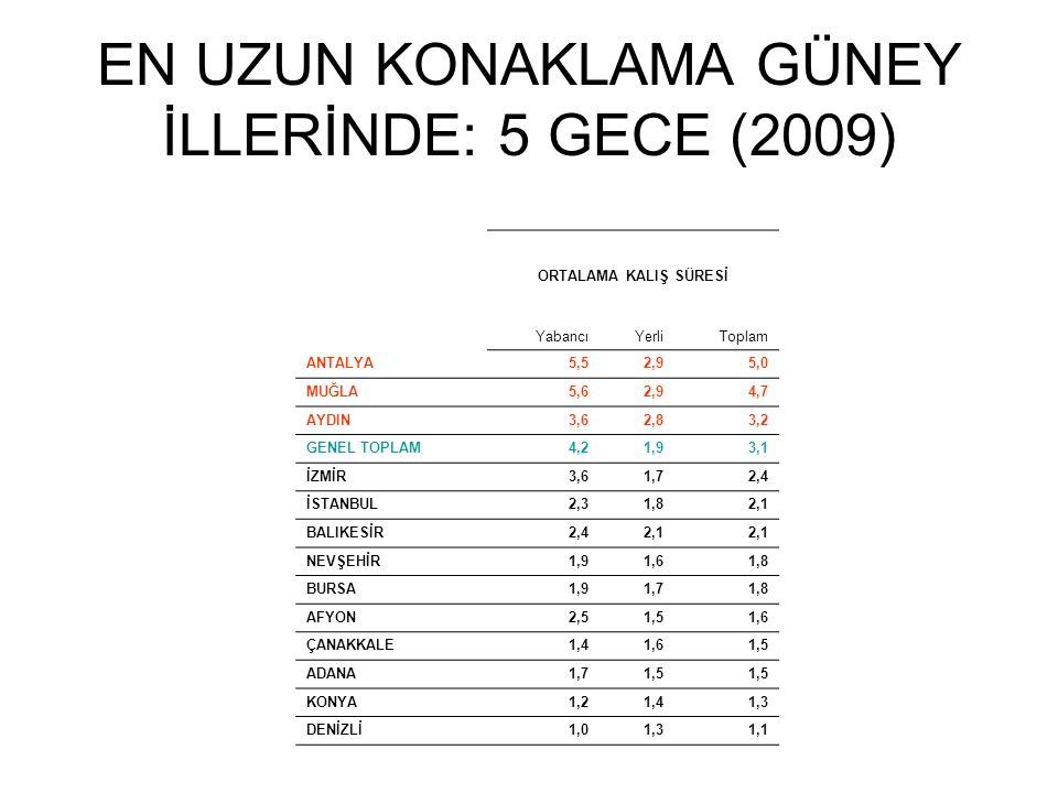 EN UZUN KONAKLAMA GÜNEY İLLERİNDE: 5 GECE (2009) ORTALAMA KALIŞ SÜRESİ YabancıYerliToplam ANTALYA5,52,95,0 MUĞLA5,62,94,7 AYDIN3,62,83,2 GENEL TOPLAM4