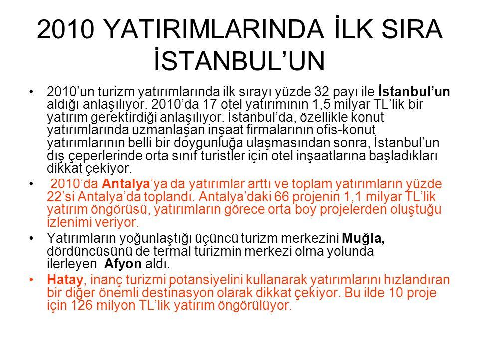 2010 YATIRIMLARINDA İLK SIRA İSTANBUL'UN •2010'un turizm yatırımlarında ilk sırayı yüzde 32 payı ile İstanbul'un aldığı anlaşılıyor. 2010'da 17 otel y