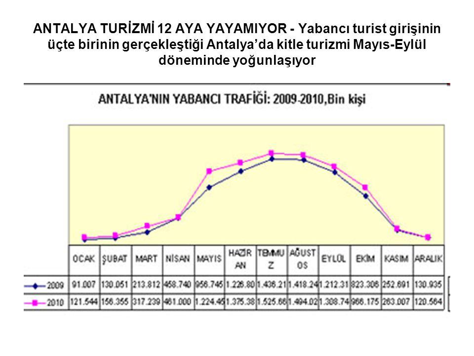 ANTALYA TURİZMİ 12 AYA YAYAMIYOR - Yabancı turist girişinin üçte birinin gerçekleştiği Antalya'da kitle turizmi Mayıs-Eylül döneminde yoğunlaşıyor