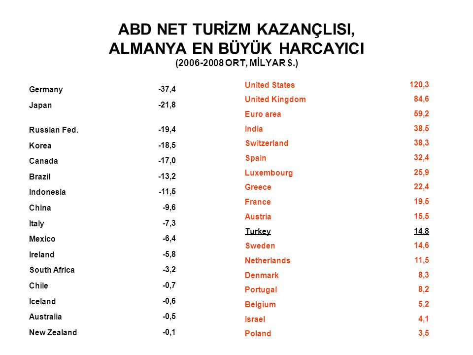 ABD NET TURİZM KAZANÇLISI, ALMANYA EN BÜYÜK HARCAYICI (2006-2008 ORT, MİLYAR $.) Germany-37,4 Japan-21,8 Russian Fed.-19,4 Korea-18,5 Canada-17,0 Brazil-13,2 Indonesia-11,5 China-9,6 Italy-7,3 Mexico-6,4 Ireland-5,8 South Africa-3,2 Chile-0,7 Iceland-0,6 Australia-0,5 New Zealand-0,1 United States120,3 United Kingdom84,6 Euro area59,2 India38,5 Switzerland38,3 Spain32,4 Luxembourg25,9 Greece22,4 France19,5 Austria15,5 Turkey14,8 Sweden14,6 Netherlands11,5 Denmark8,3 Portugal8,2 Belgium5,2 Israel4,1 Poland3,5